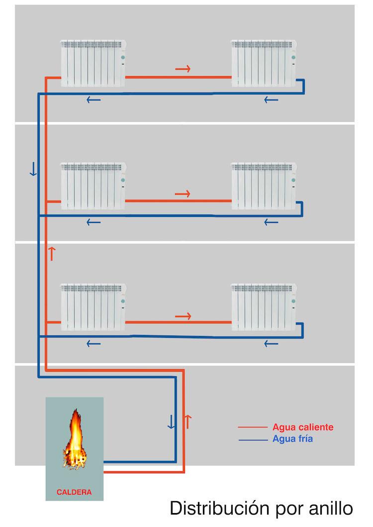 esquema-distribucion-calefaccion-por-anillo