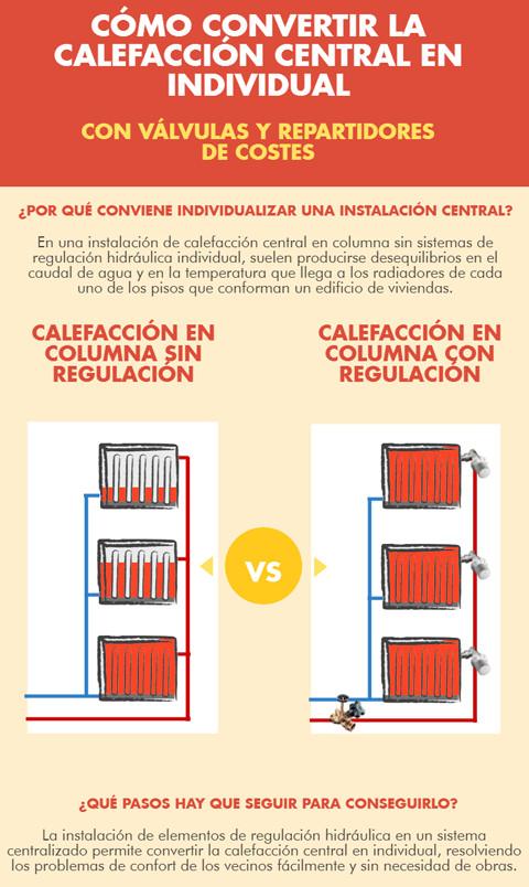 calefaccion-por-columnas-sin-regulacion-vs-con-regulacion