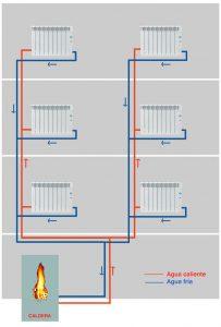 Distribución de calefacción por columnas