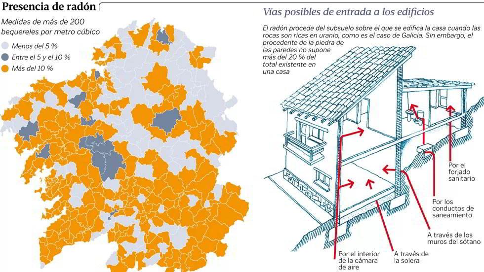 gas radón en Galicia